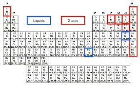 gases on the periodic table the elements of the periodic table chemistry video clutch prep