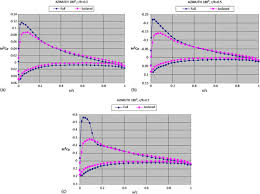 cfd calculation of helicopter rotor airloads for fatigue
