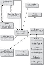 themes in julius caesar quotes character map