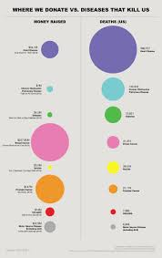 cancer graph infographics graphs net 254 best infographic images on pinterest infographic