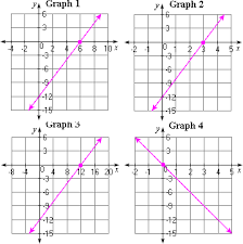 solving linear equations using graphs worksheet problems u0026 solutions