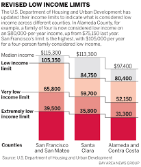 least expensive place to live in usa in bay area six figure salaries are