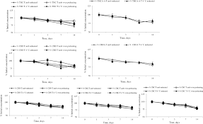 evaluation of cannabinoids concentration and stability in