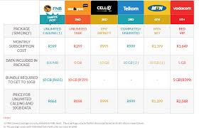 is fnb u0027s r399 unlimited calling a good deal fin24