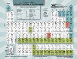 Element Table Periodic Table Of The Elements Nist