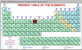Metalloids On The Periodic Table Periodic Table And Atomic Properties