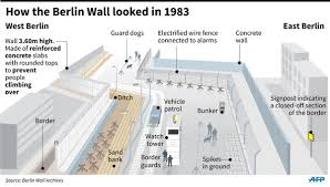 berlin wall sections soviet propaganda and the berlin wall thinglink