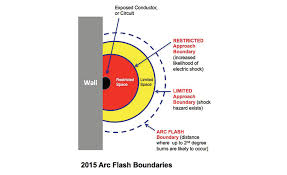 nfpa 70e arc flash table your arc flash labels must comply with nfpa 70e standard 2015 2016