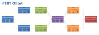 Pert Chart Template Excel Pert Chart Pert Chart Software