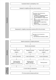 a protocol for a randomised controlled trial of the bone response