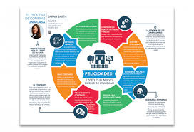 Realtor Com Map The Home Buying Road Map In Spanish