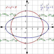 conic sections and standard forms of equations