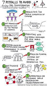 Business Process Reengineering Job Description 344 Best Business Process Improvement Images On Pinterest