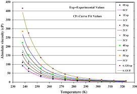 ethylene glycol viscosity table viscosity of copper oxide nanoparticles dispersed in ethylene glycol