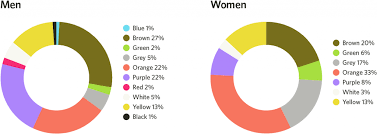 most popular colors for 2017 the impact of color on conversion rates adobe blog