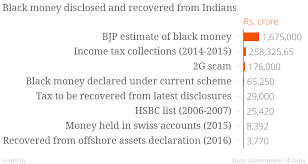 indians have declared rs 65 000 crore in black money but that u0027s