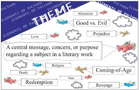 Character Trait Worksheet Theme Character Traits Conflict Lessons Tes Teach