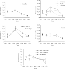 trends in alcohol and tobacco use among brazilian students 1989