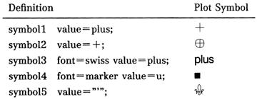sas graph statements symbol statement