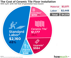 how much does it cost to install base cabinets how much does it cost to install a ceramic tile floor