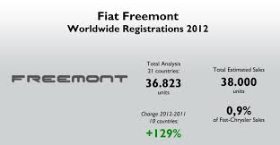 Fiat Freemont Specs Fiat Freemont 2012 Full Year Analysis Fiat Group U0027s World