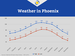 Weather Map Phoenix by Read This Before Moving To Phoenix