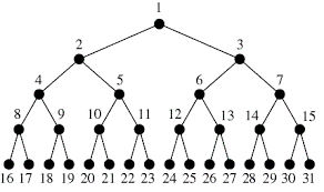 binary tree specific level order traversal geeksforgeeks
