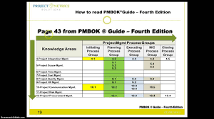how to read pmbok guide fourth edition youtube