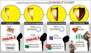 120v Landscape Lighting Fixtures Lighting Outdoor Lighting Perspectives 120v Led Landscape