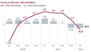Producto Interior Bruto El Ine Confirma Que España Está Otra Vez En Recesión Economía