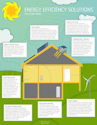 Energy Efficient Home by Energy Efficiency Solutions For Your Home Alte