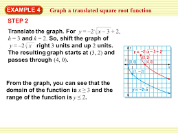 example 4 graph a translated square root function graph y u003d u20132 x