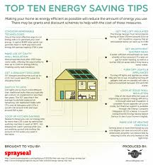 energy conservation infographics visual ly