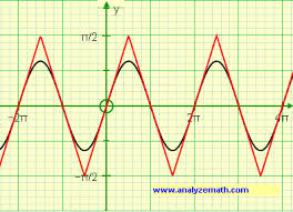 find derivative of f x u003d arcsin sin x and graph it