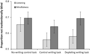 Inattentional Blindness Definition Brief Mindfulness Induction Reduces Inattentional Blindness