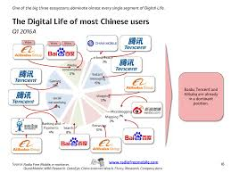 alibaba tencent chinese ecosystems by radio free mobile 16 30