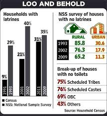 national sample survey reports graphical data