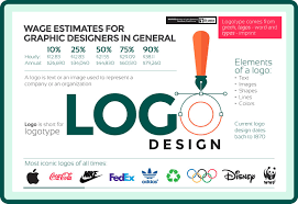 Colleges To Become A Fashion Designer How To Become A Logo Designer Theartcareerproject Com