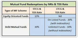 capital gains tax table 2017 mutual funds taxation rules capital gains tax rates chart fy 2017 18