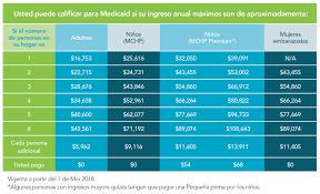tabla de ingresos para medical 2016 requisitos e inscripción a medicaid maryland health connection
