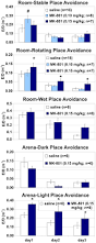 mk 801 impairs cognitive coordination on a rotating arena