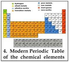 Moseley Periodic Table Henry Moseley U2013 A Lost Talent Deskarati