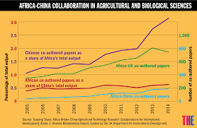 how to write paper in chinese what chinese investment means for african higher education the africa china collaboration in agricultural and biological sciences