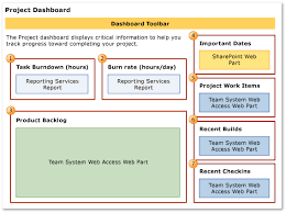 project dashboard agile and cmmi microsoft docs