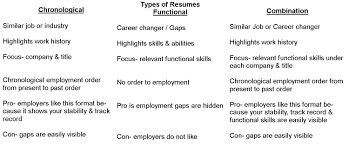 different resume types resume types of skills format write the best shalomhouse us