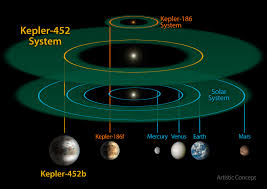How Many Years Is A Light Year Kepler 452 And The Solar System Nasa