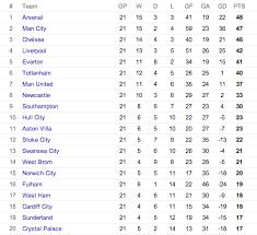 b premier league table copa90 us on twitter premier league table after 21 games arsenal
