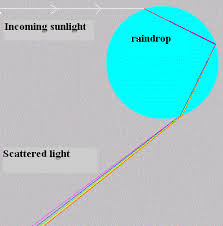 Physics Of Light The Physics Of Light Refraction Prisms And Lenses