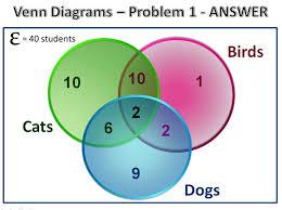 three circle venn diagrams passy u0027s world of mathematics