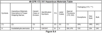 49 cfr hazardous materials table iowa cdl